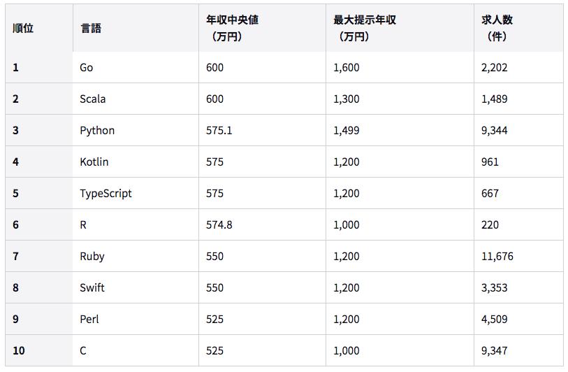 プログラミング言語別の年収ランキング